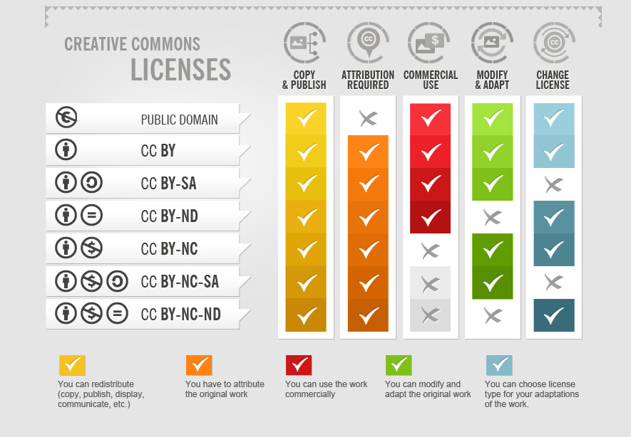Graphic of the major creative commons licenses and their corresponding permissions.