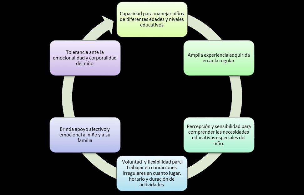 Pedagog a hospitalaria wikipedia la enciclopedia libre for La accion educativa en el exterior