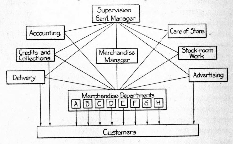 Define Organizational Chart: Chart showing Internal Organization of Department Store 1915 ,Chart