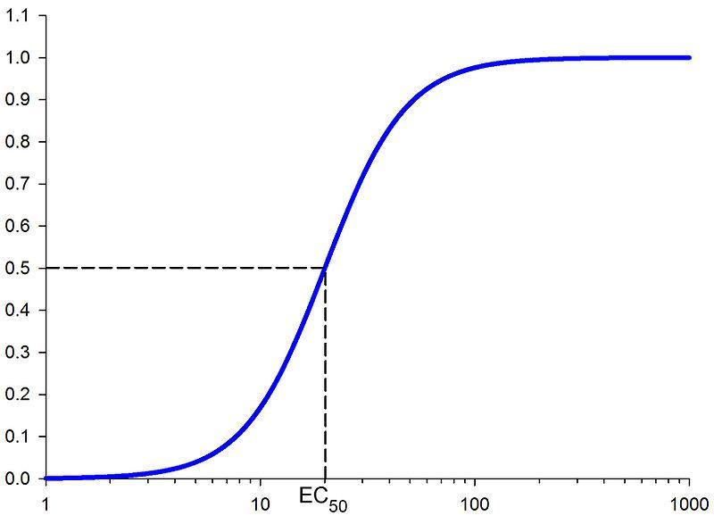 Description Concentration-response curve.jpg