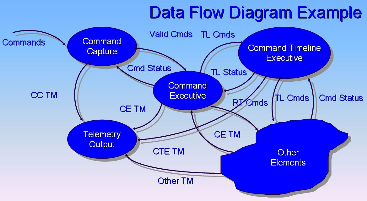Bubble Flow Chart: Data Flow Diagram Example.jpg - Wikimedia Commons,Chart