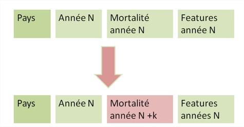Description des étapes faites pour décaler les valeurs de la mortalité de K années