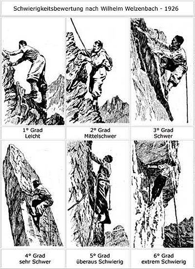 File:Echelle des six degrés de difficulté en escalade rocheuse.jpg