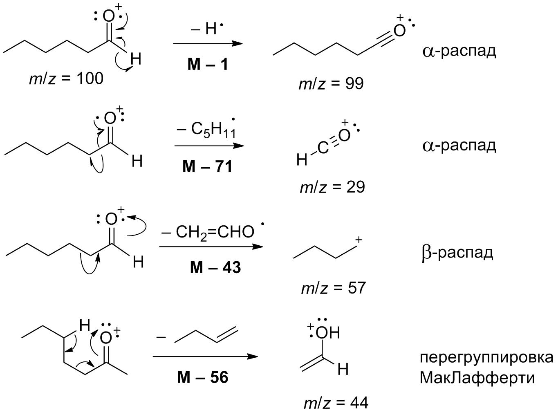 Пути фрагментации гексаналя в масс-спектрометрических экспериментах
