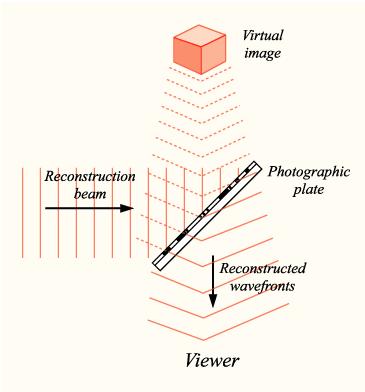 Reconstrucción de la holografía