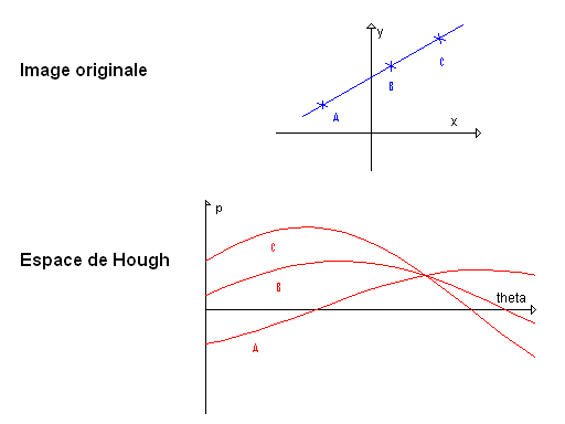 Exemple de transformée de Hough.