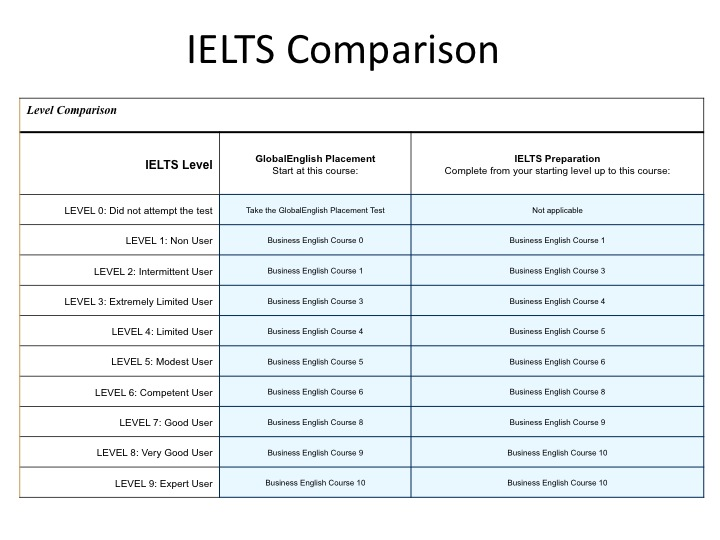 English: IELTS comparison with BELIT results
