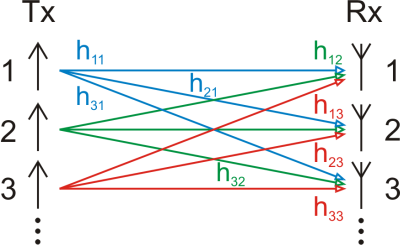 MIMO channel model Kanalmatrix MIMO.png