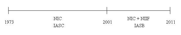 File:Linea de tiempo de las NIIFs y NECs.jpg