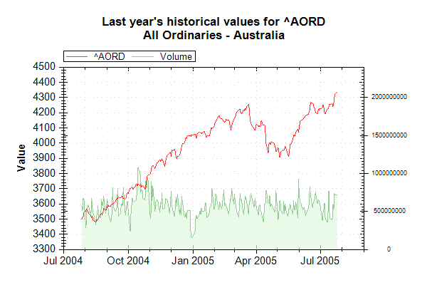 Market Data Index AORD on 20050726 202626 UTC.png