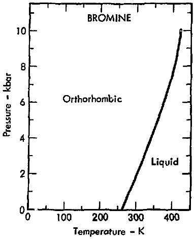 Phase diagram for bromine basic guide wiring diagram file phase diagram of bromine 1975 png wikimedia commons rh commons wikimedia org phase diagram worksheet ccuart Choice Image
