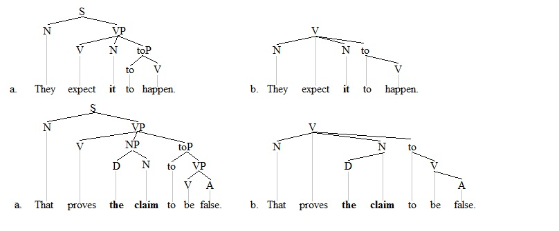 Raising linguistics wikipedia raising trees 1 ccuart Choice Image