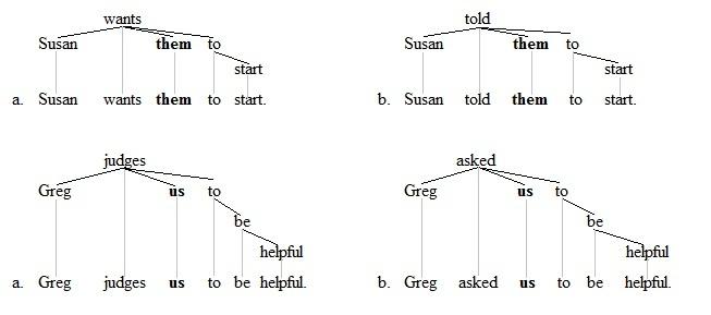 Raising Linguistics Wikipedia