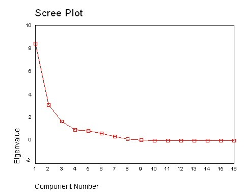 Scree plot for the initial dataset Figure 36.jpg