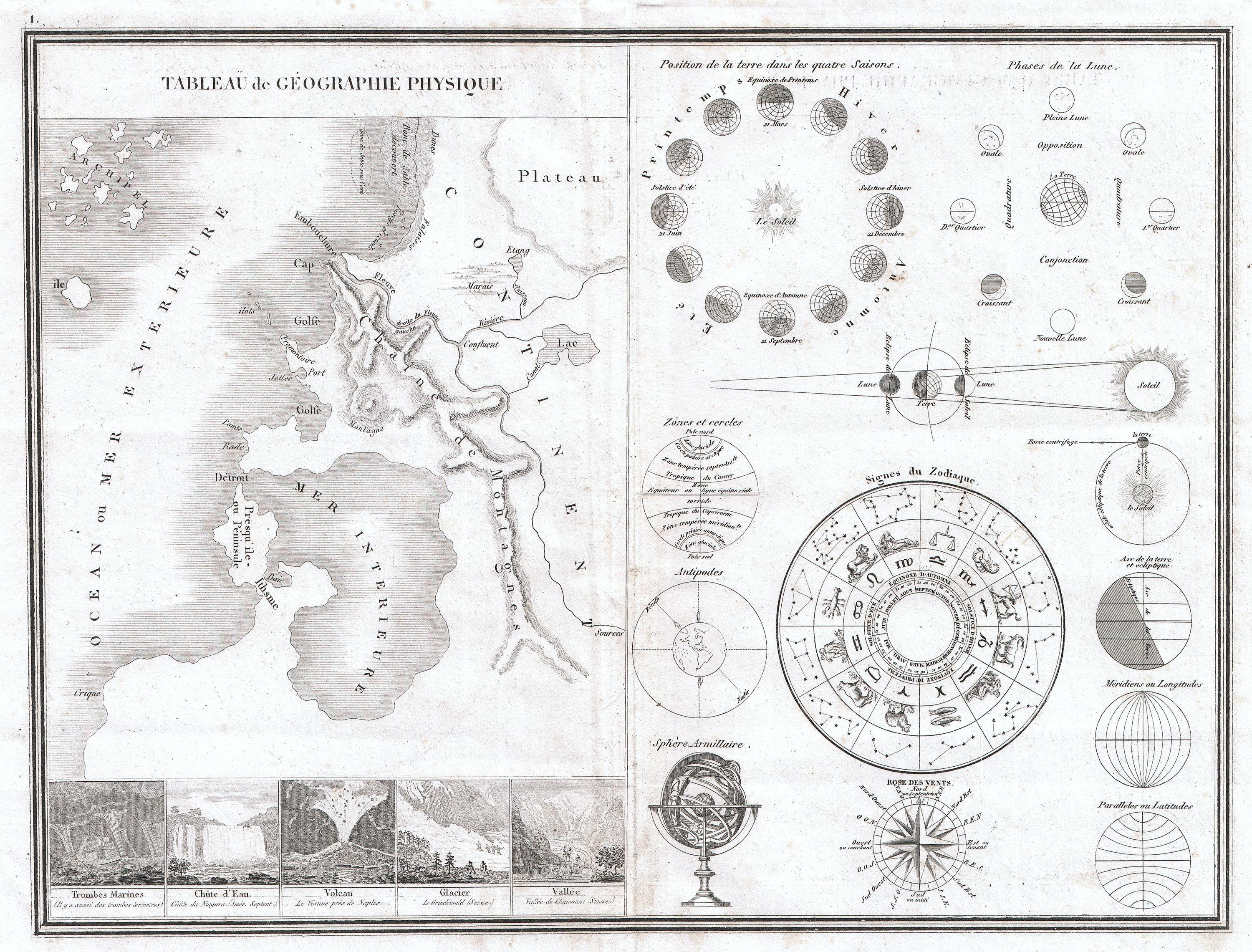 Zodiac Chart: 1838 Monin Map or Physical Tableau and Astronomy Chart ,Chart