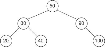 Data Structures/Trees - Wikibooks, open books for an open world