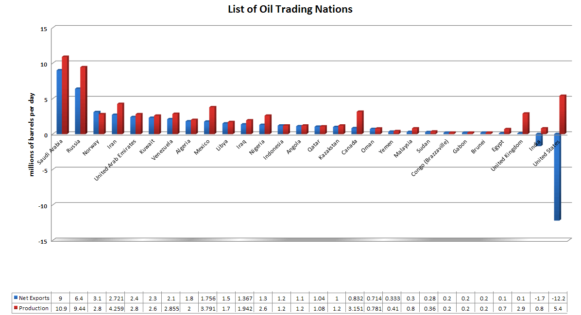 http://upload.wikimedia.org/wikipedia/commons/1/10/Chart-of-Oil-Trading-Nation.png