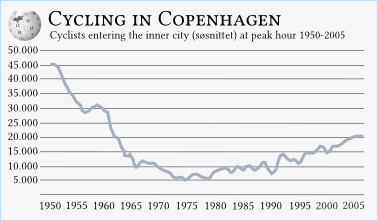 Copenhagen inner city cycle traffic peak hour.png