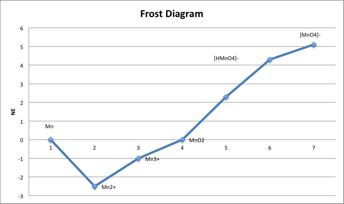 frost diagram wikiwand : latimer diagram - findchart.co