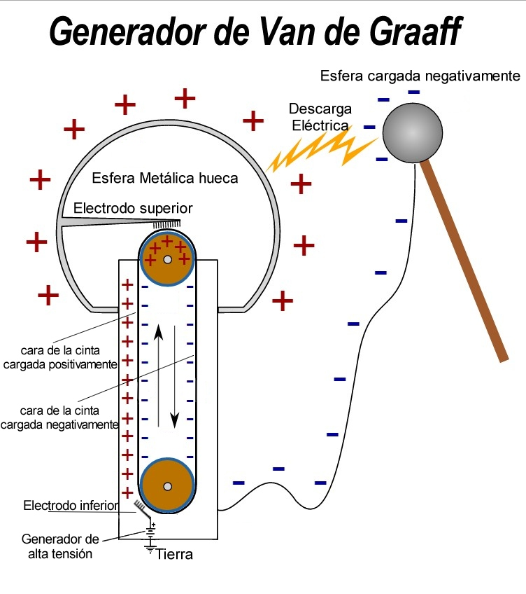 synopsis van de graaff generator Test what you know about van de graaff generators and how they work with an interactive quiz and printable worksheet the practice questions test.