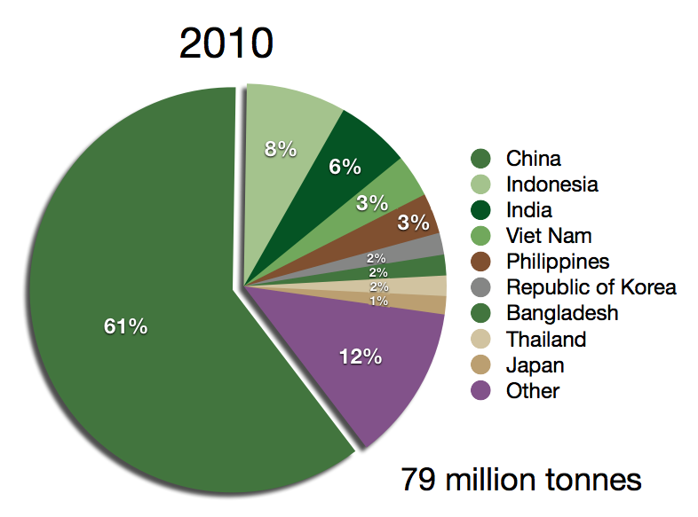 Description Global aquaculture production by country 2010.png