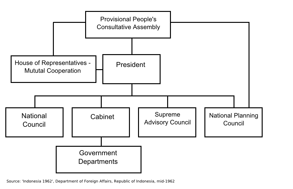 structure of malaysia government Administrative reform: issues of ethics and governance in the structure and functioning of government is conducive to high degree of control malaysia's development philosophy envisages the modernization of peasant agriculture through the diffusion of capital, modern technology.