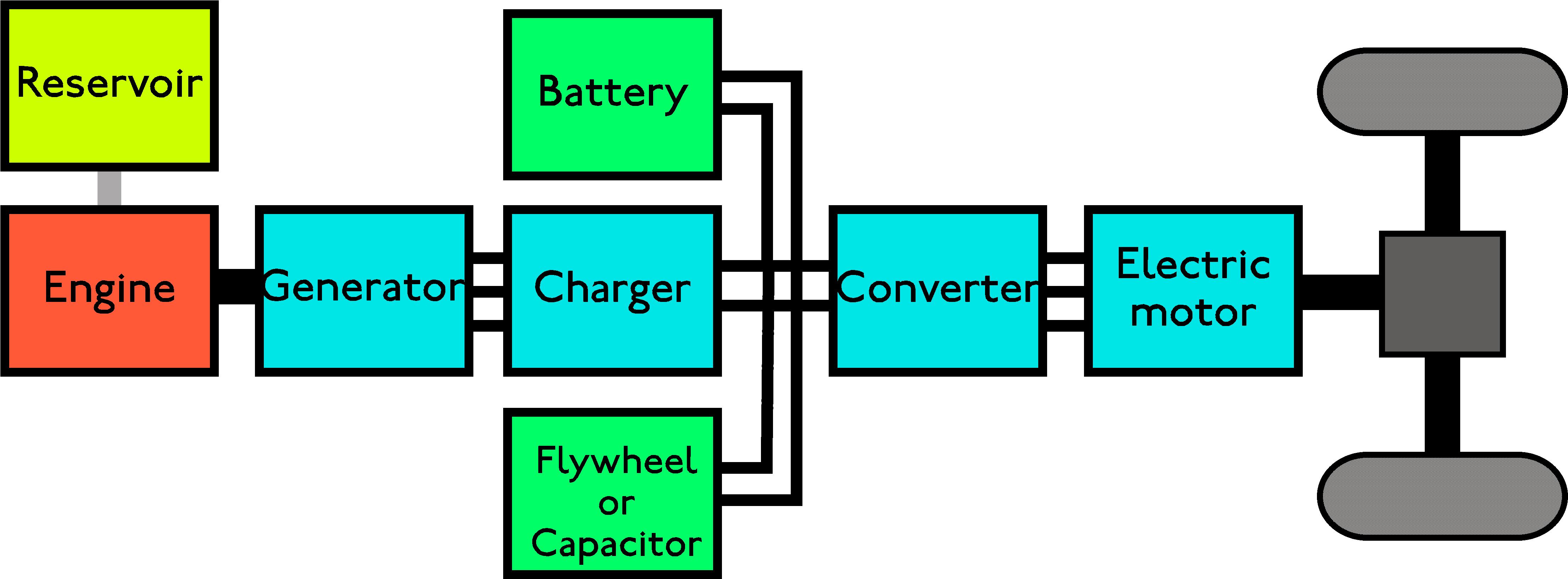 Car Electrical System Shops