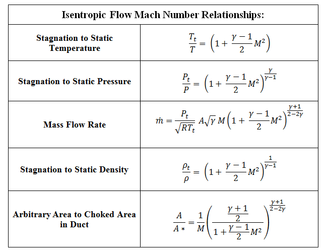file isentropic flow relations table png wikimedia commons