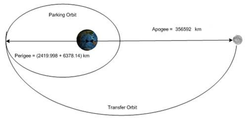 Parking orbit to transfer orbit.jpg