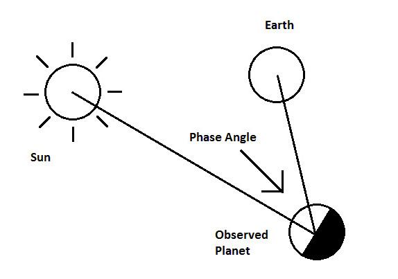 phase angle  astronomy