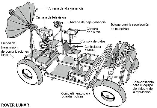 Diagrama del rover lunar