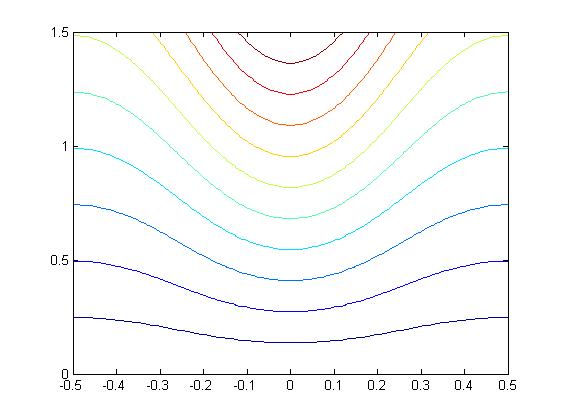 Fluid Mechanics Applications/A28:Fluid Flow - Wikibooks