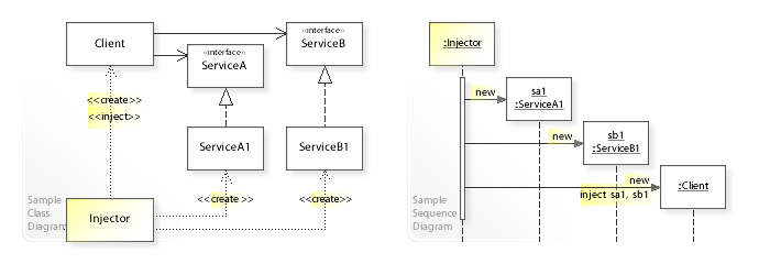 W3sDesign Dependency Injection Design Pattern UML