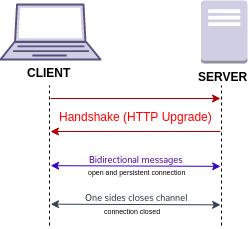 Websocket_connection