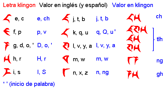 klingon writing Klingon writing runs horizontally, usually presumed to move from left to right in descending lines lines of text are centered relative to one another in some examples piqad edit piqad is the writing system most commonly used by klingon speakers (apart from romanized klingon),.