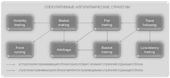 Стратегии маркет-мейкинга