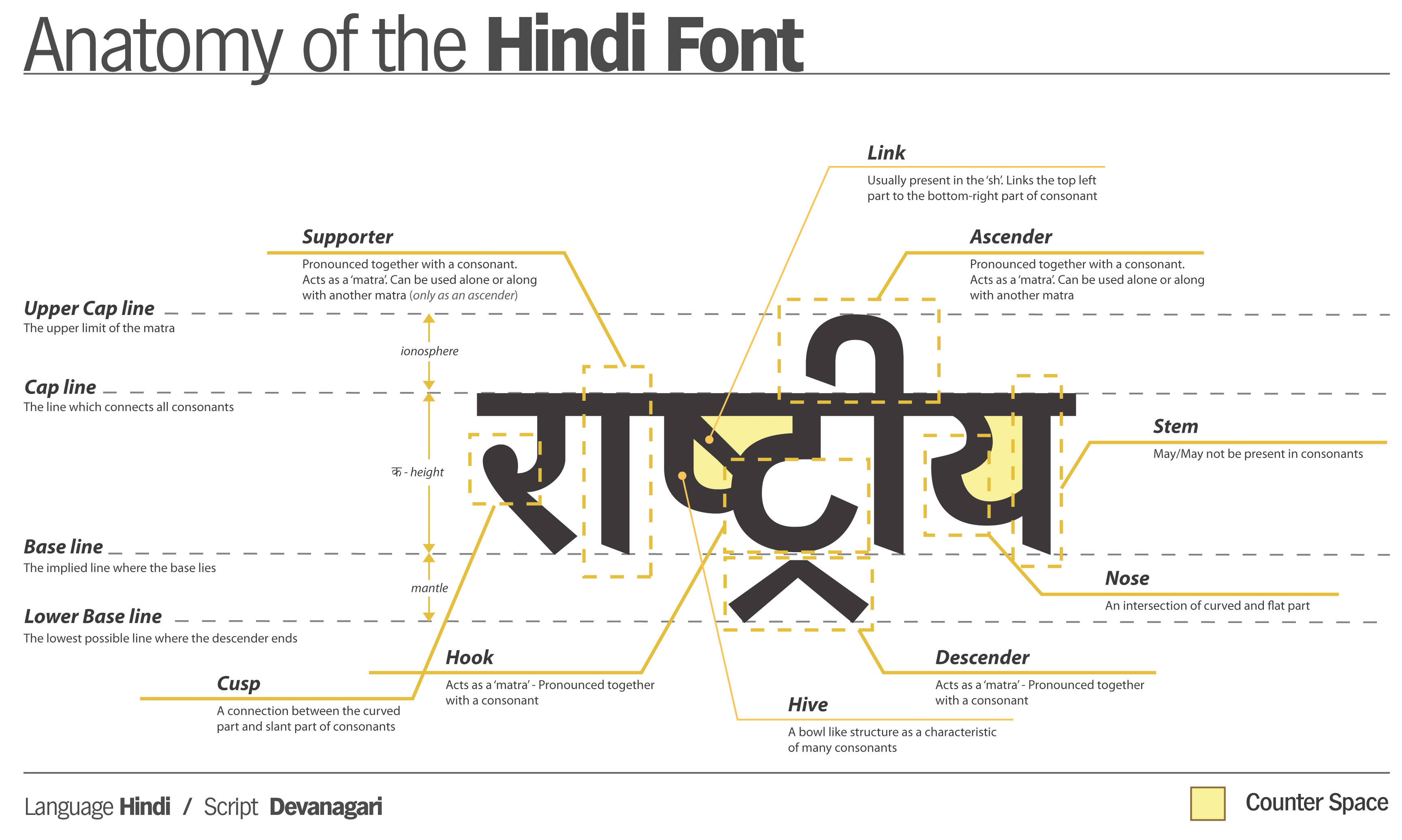 Fileanatomy Of Hindi Fontg Wikimedia Commons