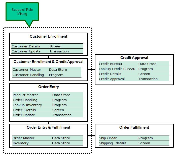 Figure 1: Business Process Mapping to Application Objects