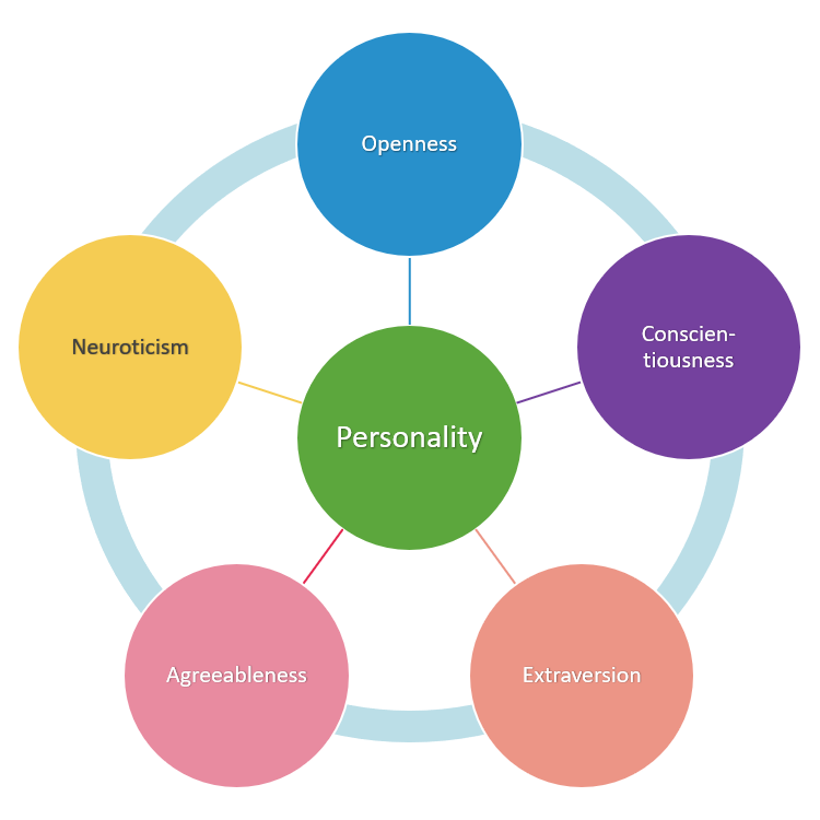 Five Personality