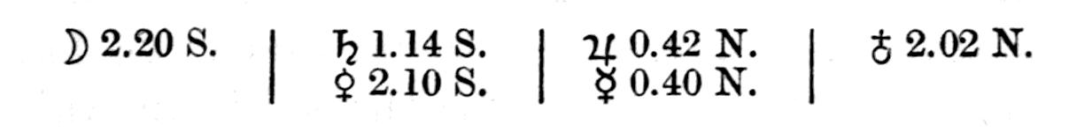 alt text=☽ 2.20 S. / ♄ 1.14 S. / ♃ 0.42 N. / 2.02 N. / ♀2.10 S. / ☿ 0.40 N.