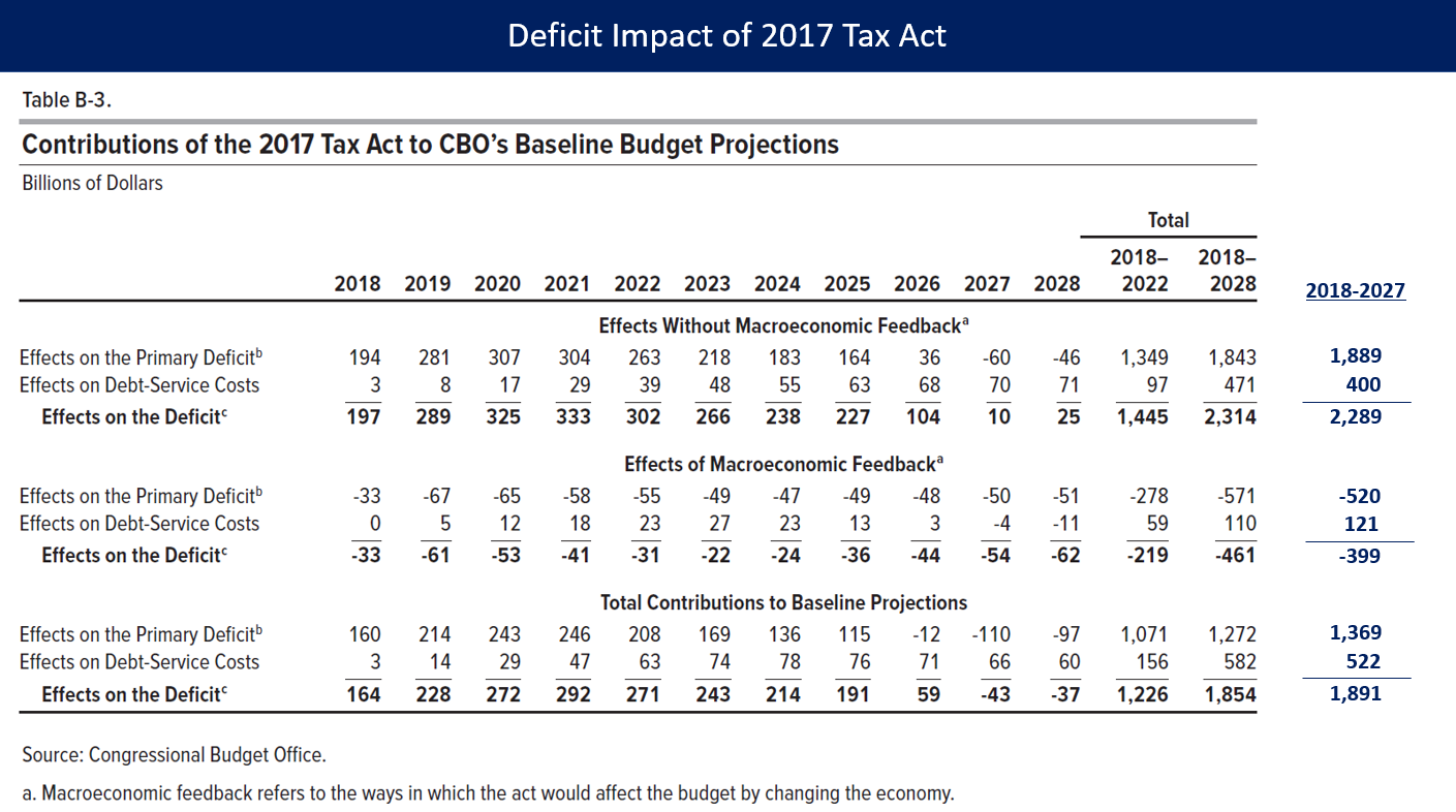 File:CBO - 2017 Tax Act Table png - Wikimedia Commons