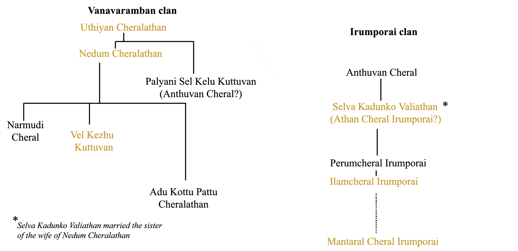 Family tree diagram maker free download edgrafik family tree diagram maker free download chera monarchs family treeg wikimedia commons pooptronica Gallery