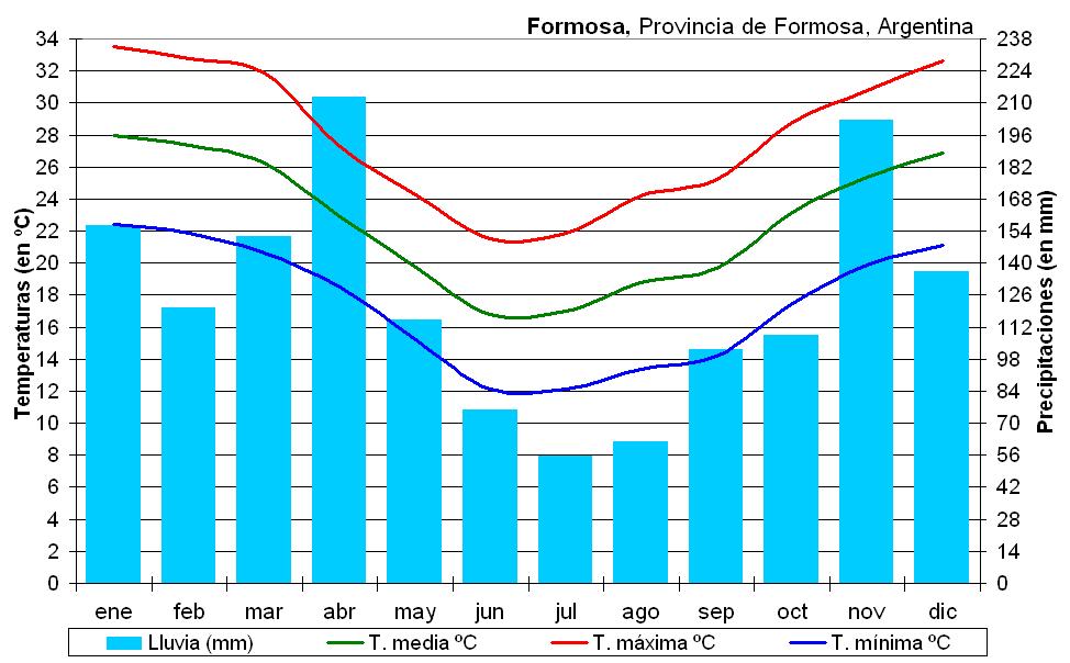 Pluviométrie et températures à Formosa