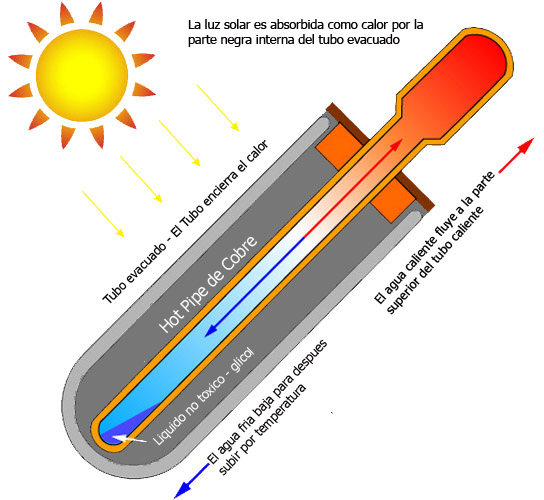 how to make a heat pipe