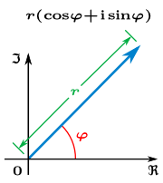 Figure 2: The argument φ and modulus r locate ...