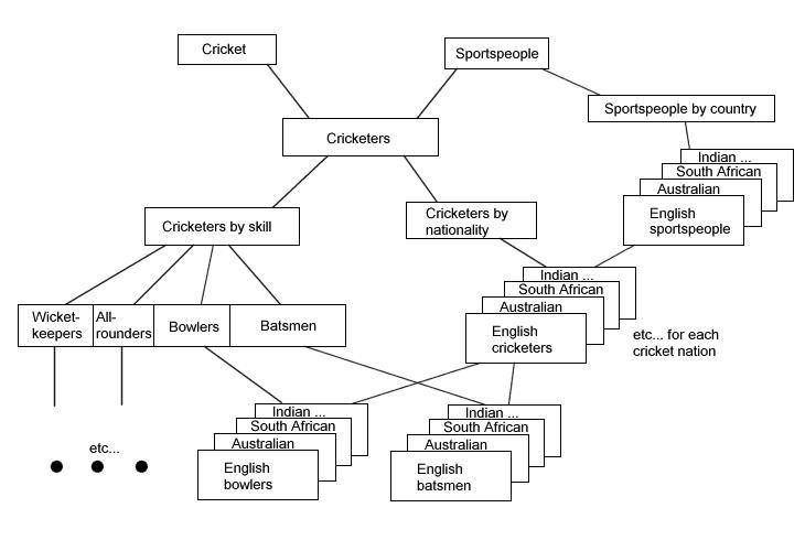 wiki categorysbb