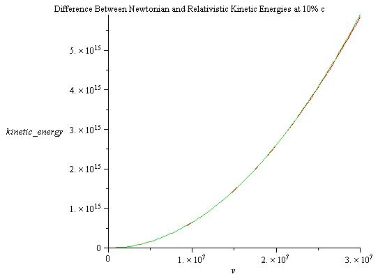 Difference Between Newtonian and Relativistic Energies at 10% c.jpg