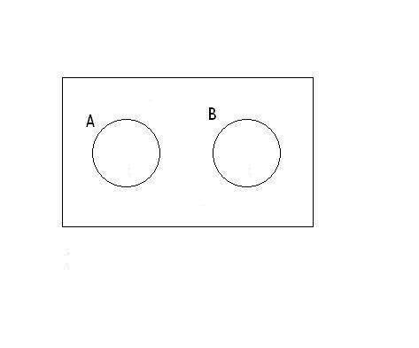Diagram De Venn: Archivo:Disyunción de clases2.JPG - Wikipedia la enciclopedia libre,Chart