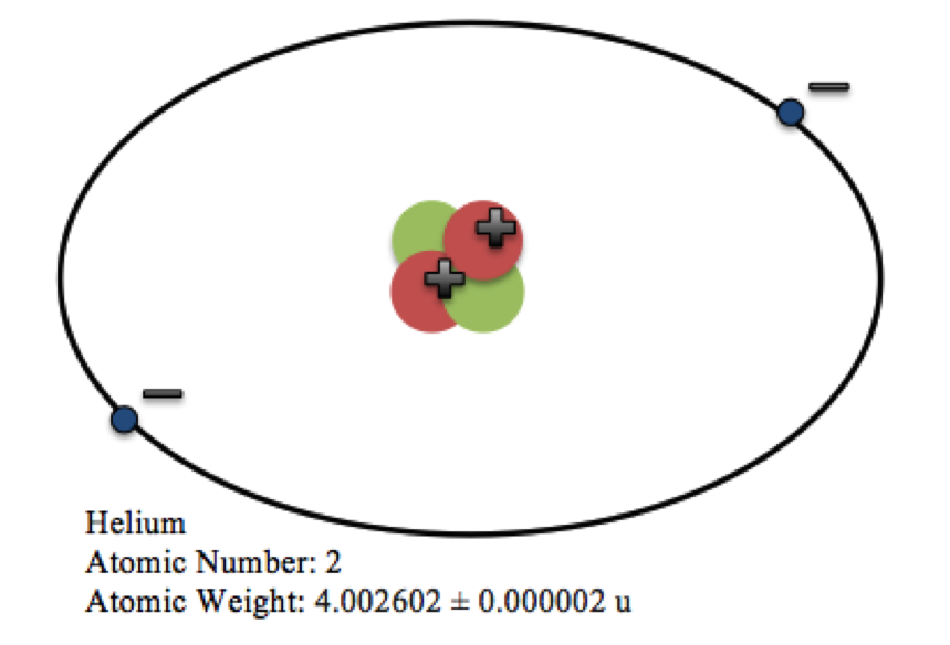 a labelled diagram of an anemometer diagram of an atom which has a number of helium atomic 2