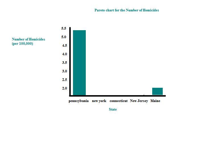 Pareto Chart: Homework.jpg - Wikimedia Commons,Chart